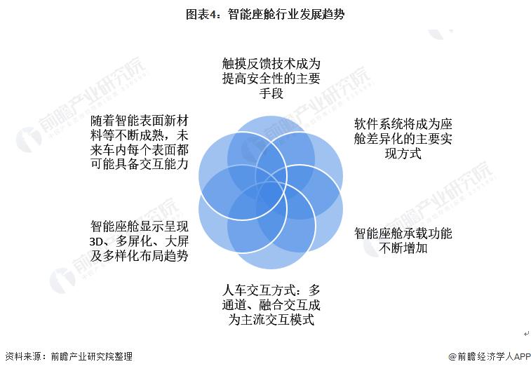 图表4:智能座舱行业发展趋势